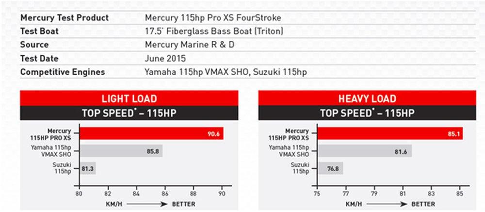 Mercury Marine's new 115 Pro XS FourStroke – Performance Redefined